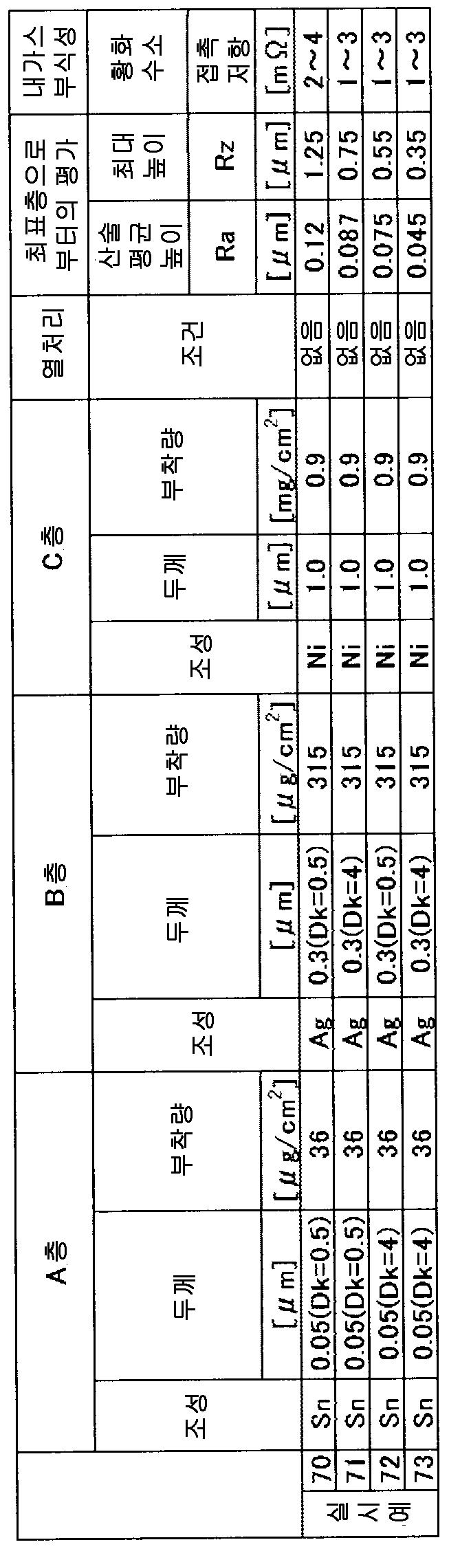 Figure 112014108757265-pct00017