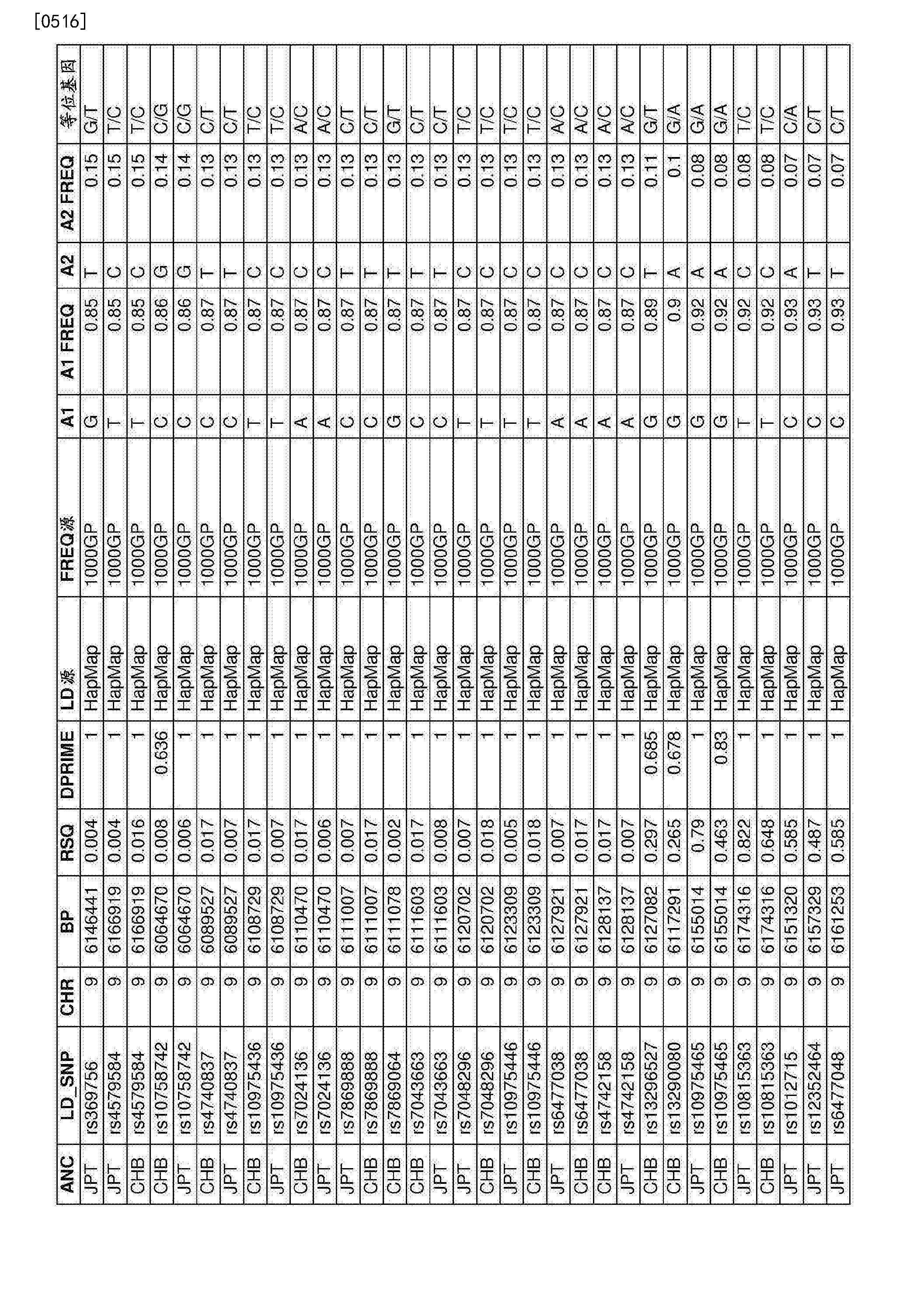 Figure CN107109494AD01871