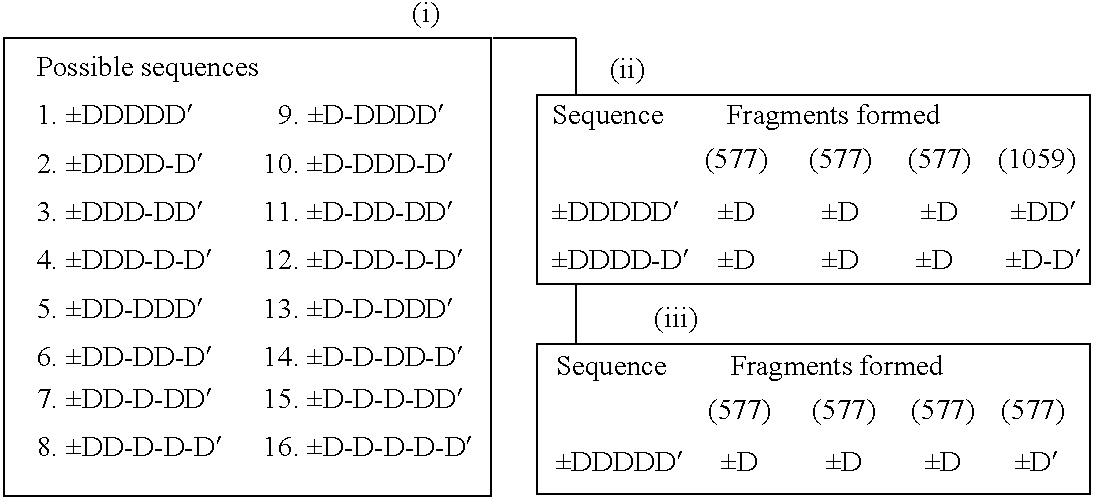 US6597996B1 - Method for indentifying or characterizing properties