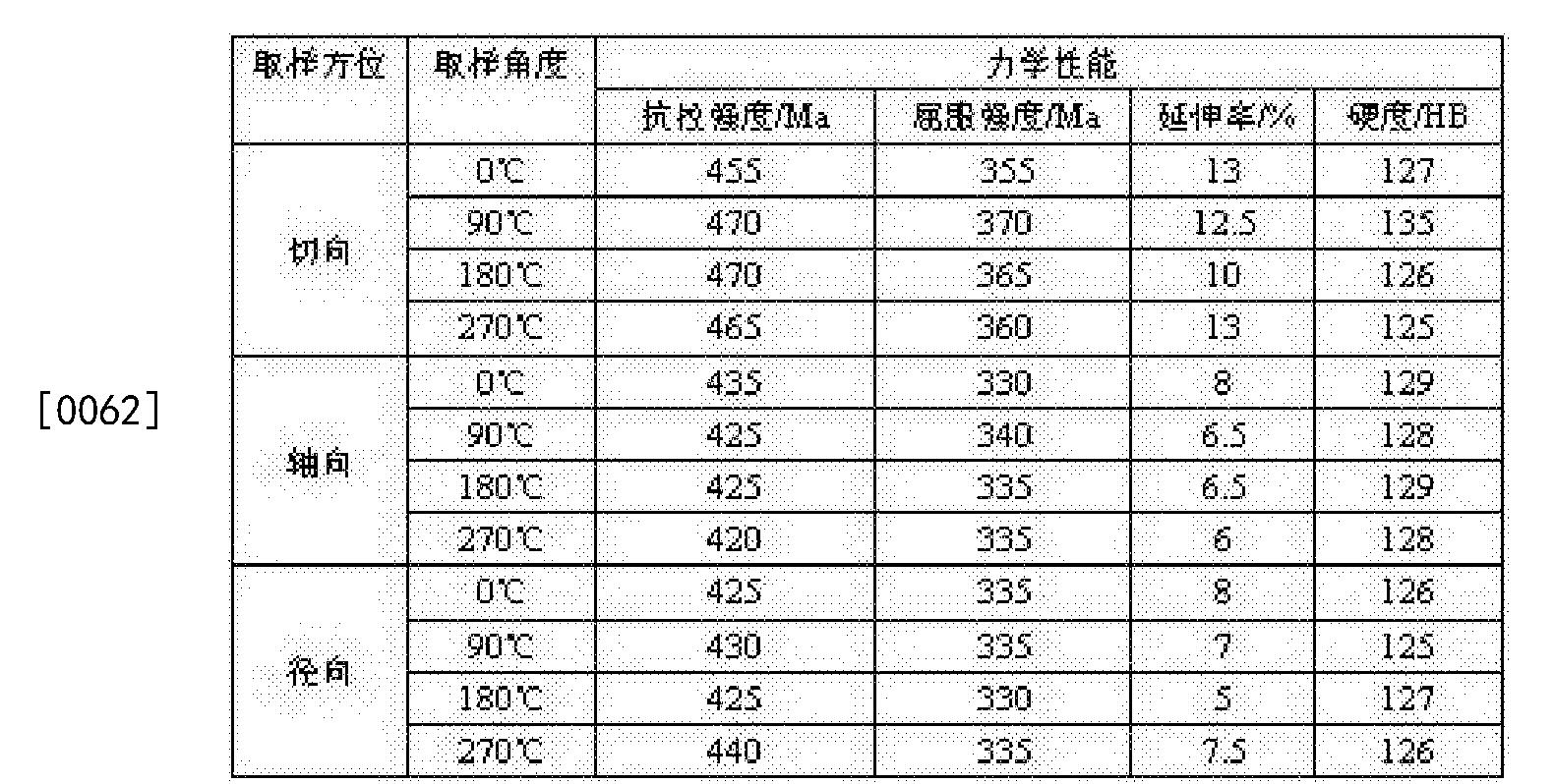 Figure CN104759850BD00061