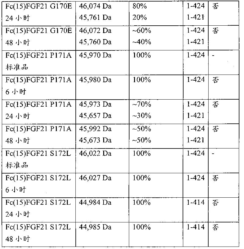 Figure CN102143758BD00481