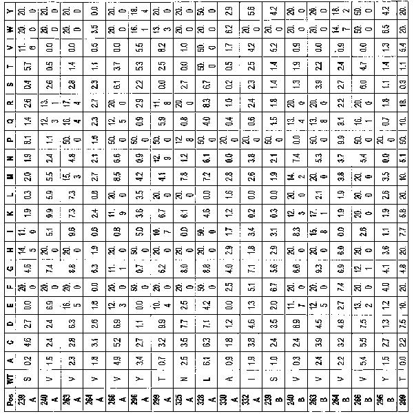 Figure 112005016313609-pct00074