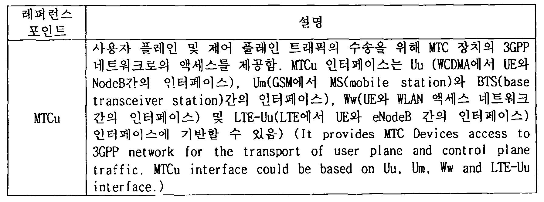 Figure 112013105058412-pct00002