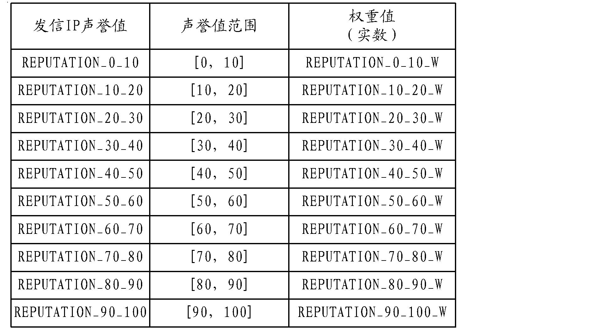 Figure CN101917352BD00141