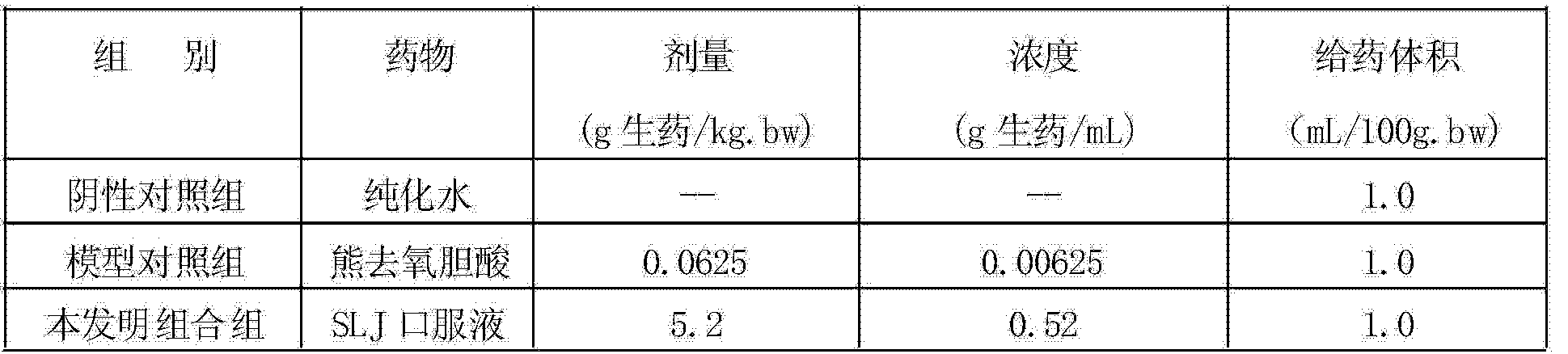 CN104095904A - Medical composition for treating bile related