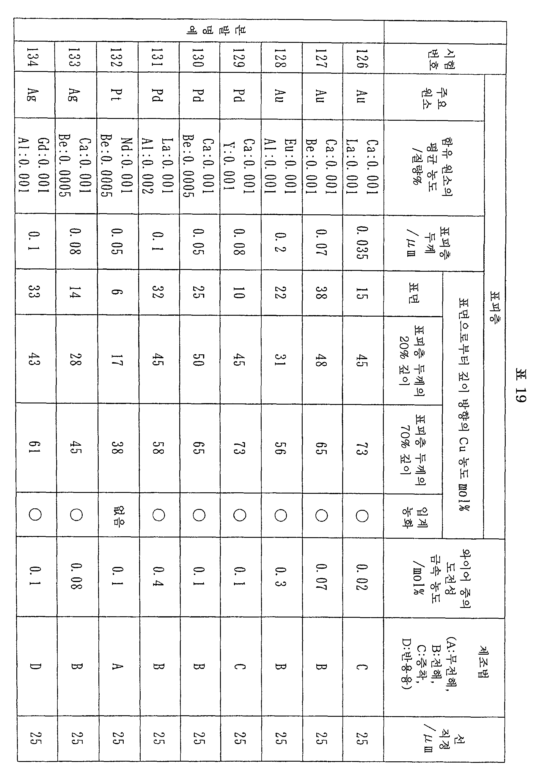 Figure 112007056594314-pct00019
