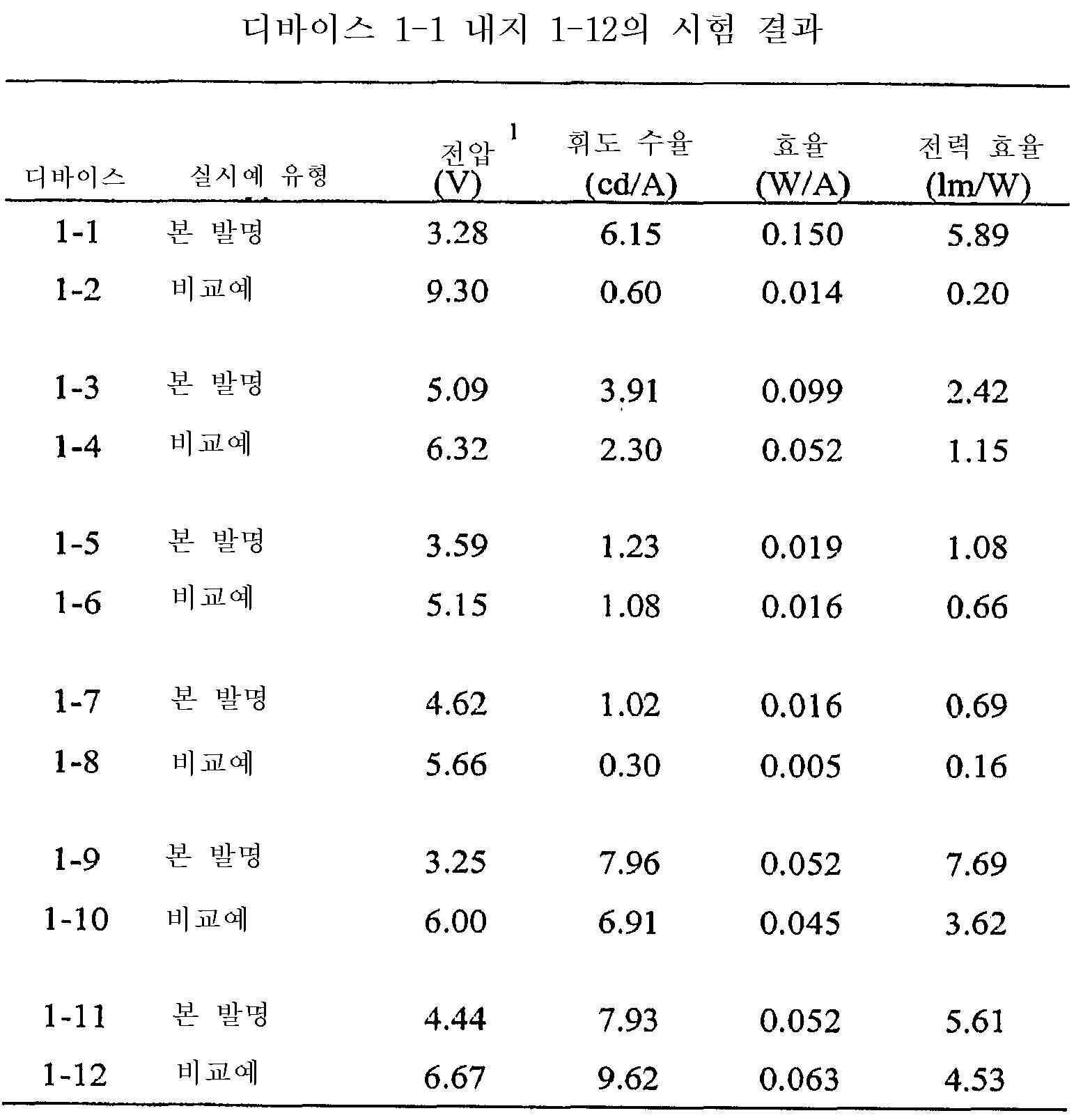 Figure 112008074411380-pct00068