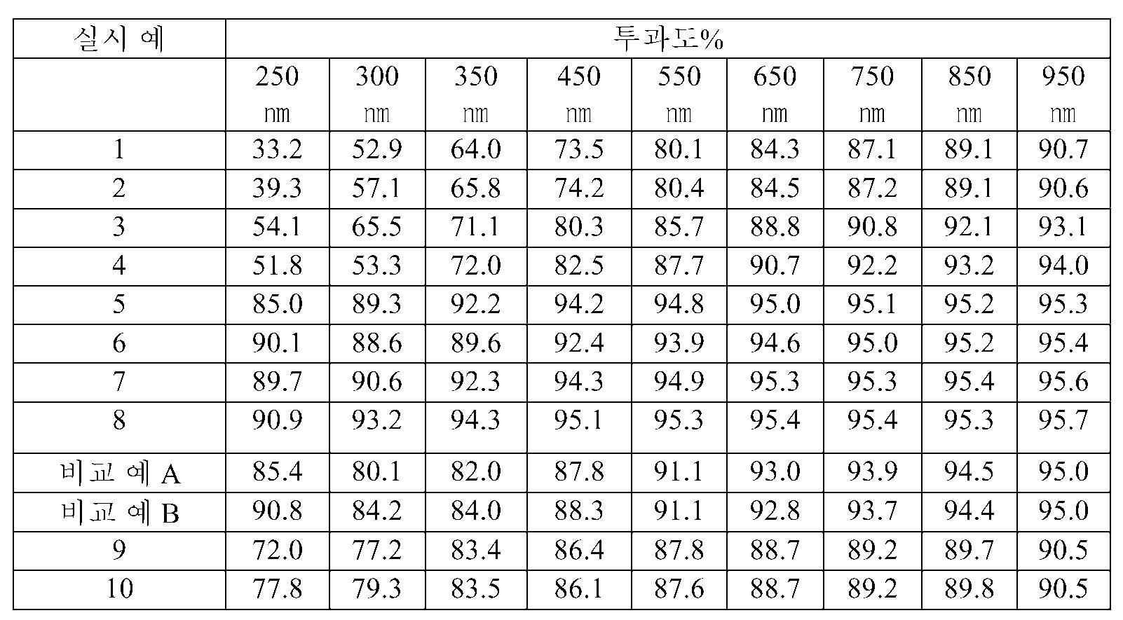 Figure 112011058715596-pct00002