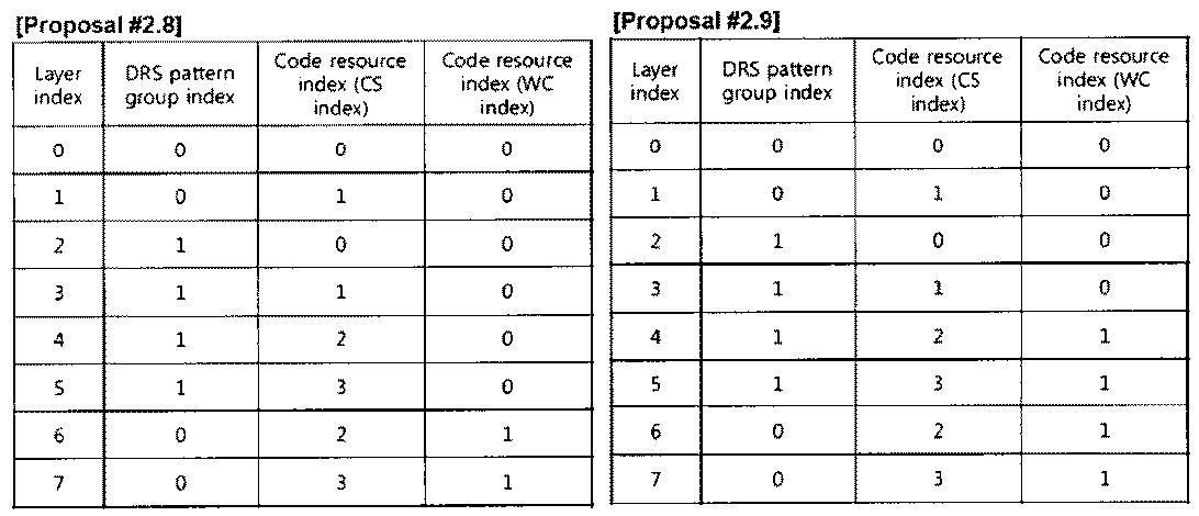 Figure PCTKR2010002367-appb-T000024