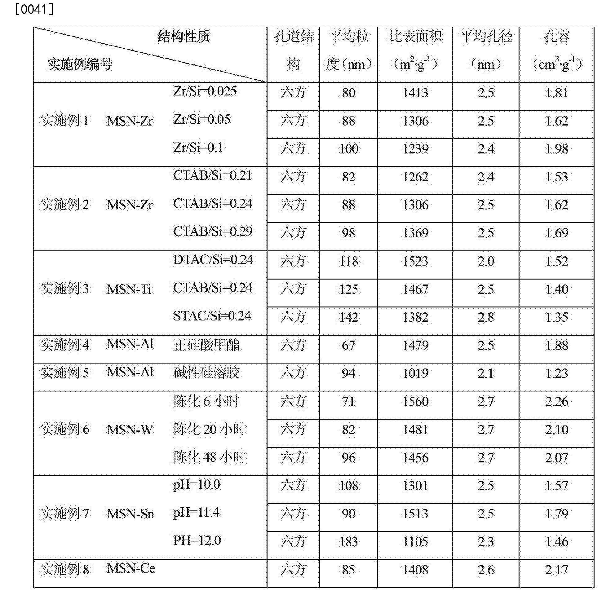 Figure CN104211078BD00081