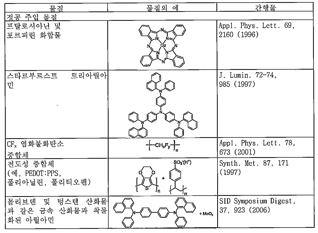 Figure 112011098457278-pct00110