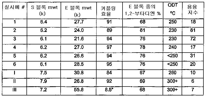 Figure 112006070892860-PCT00003