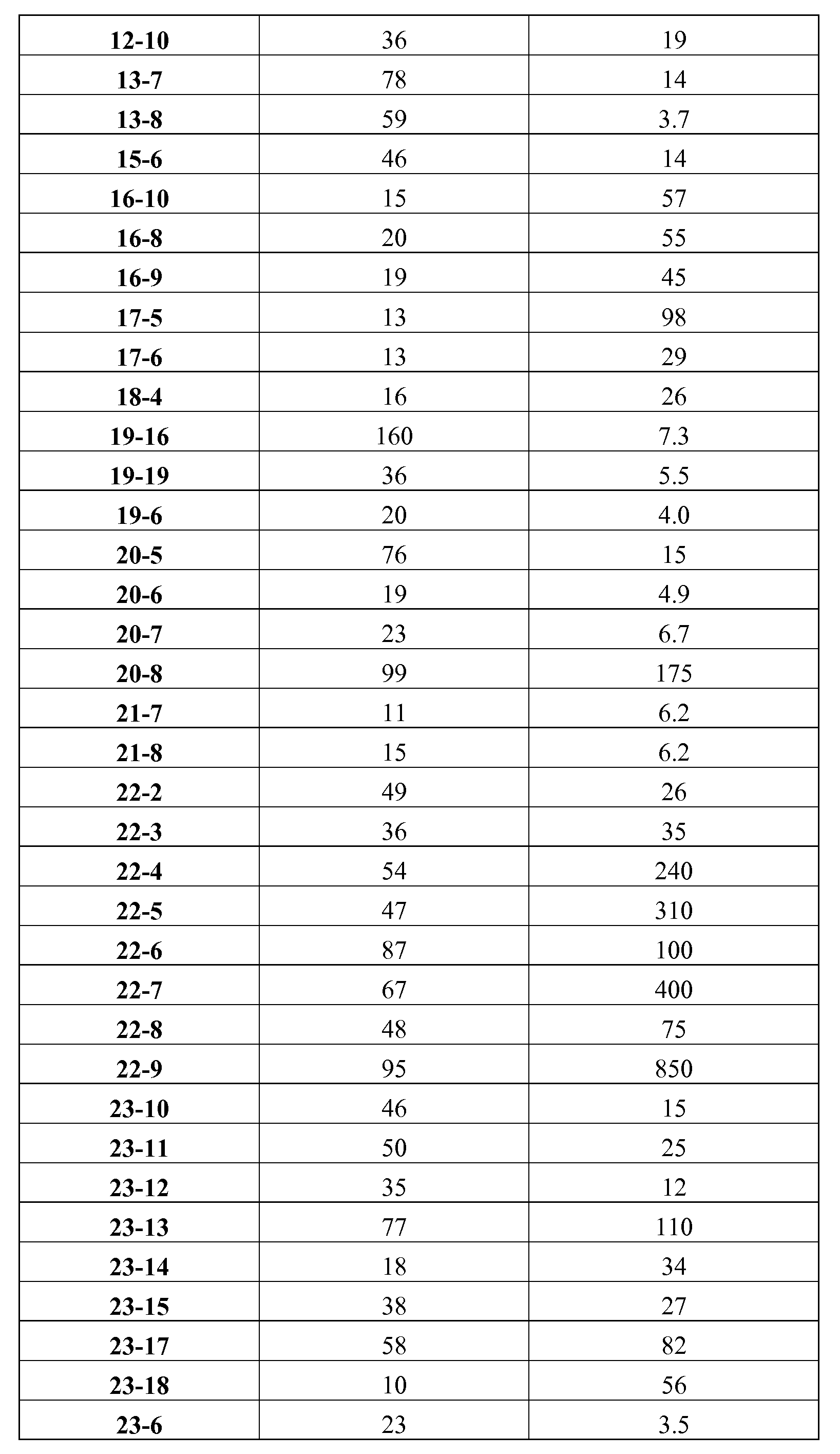 Figure pct00424