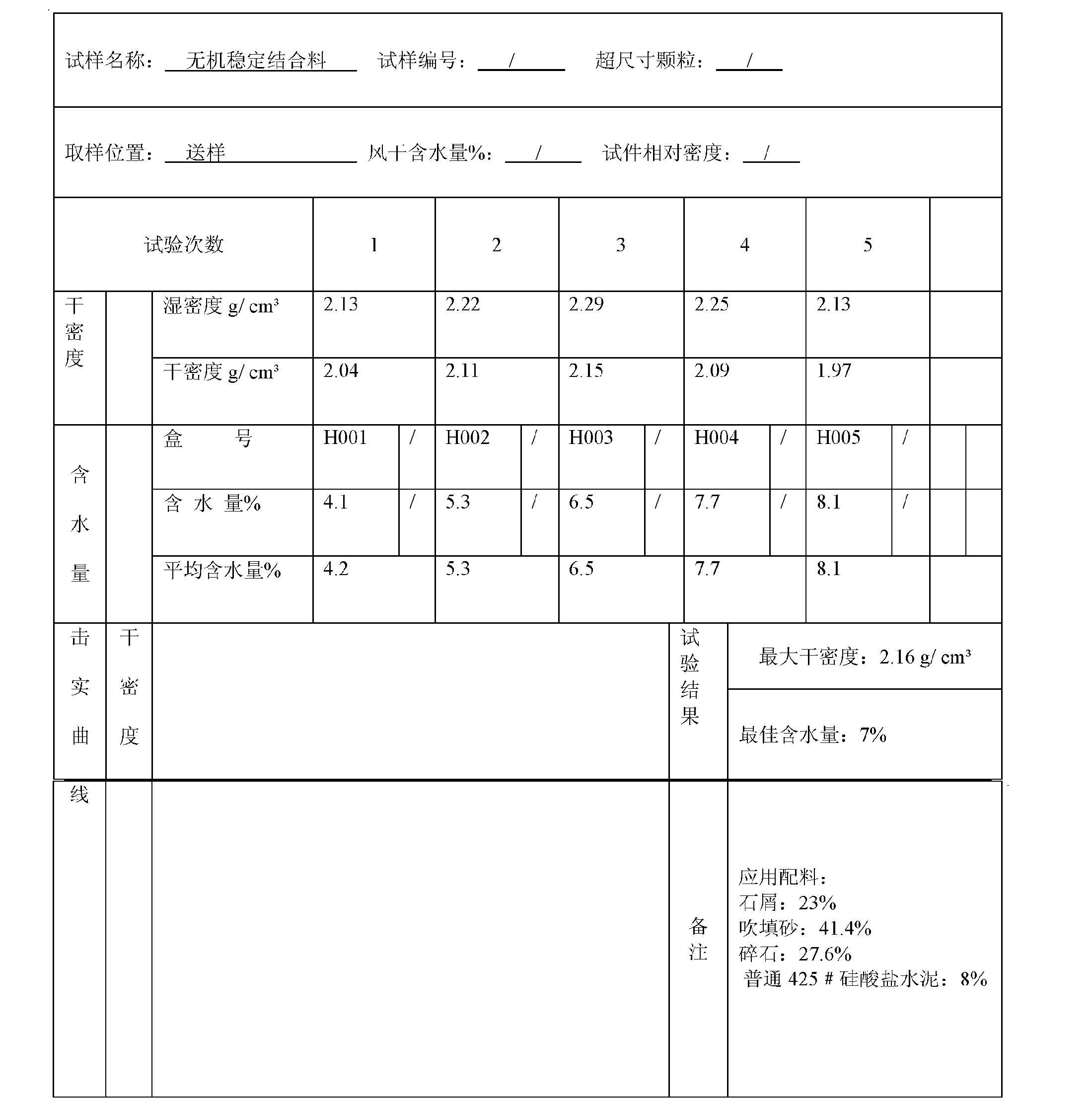 Figure CN102557561AD00151