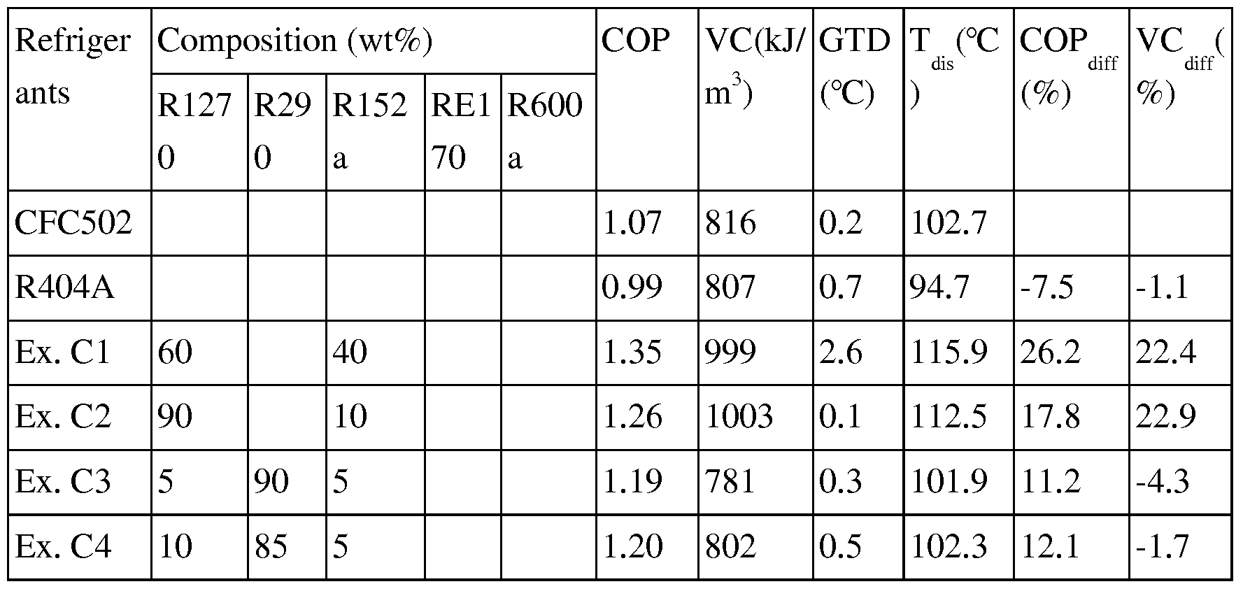 WO2006038766A1 - R502, r12 or r22 substitute mixed