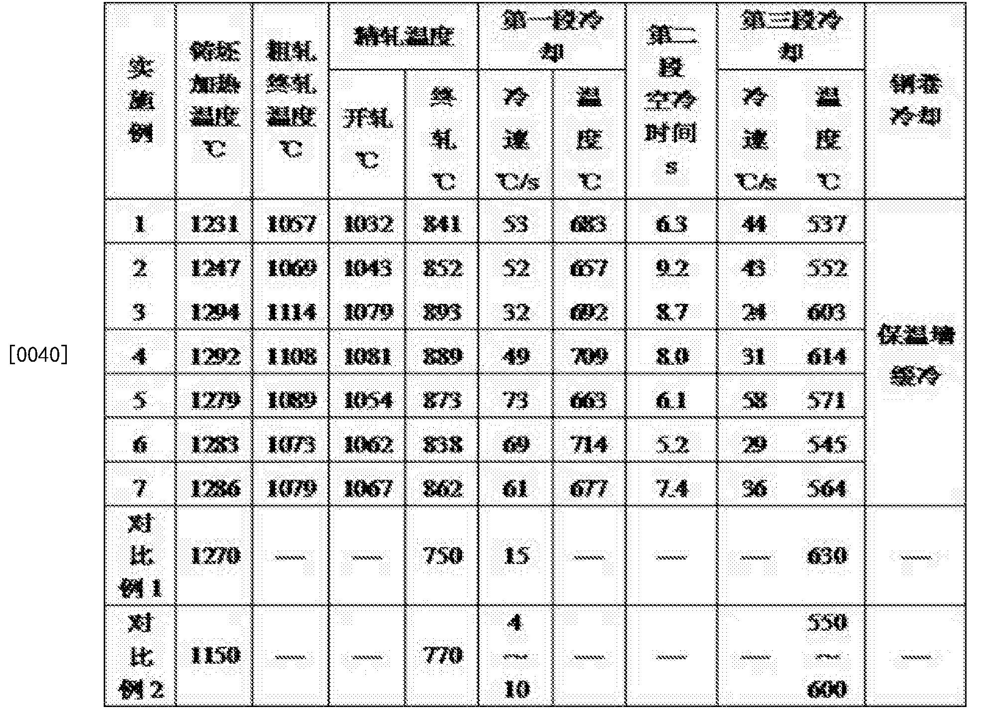 Figure CN106498287BD00061