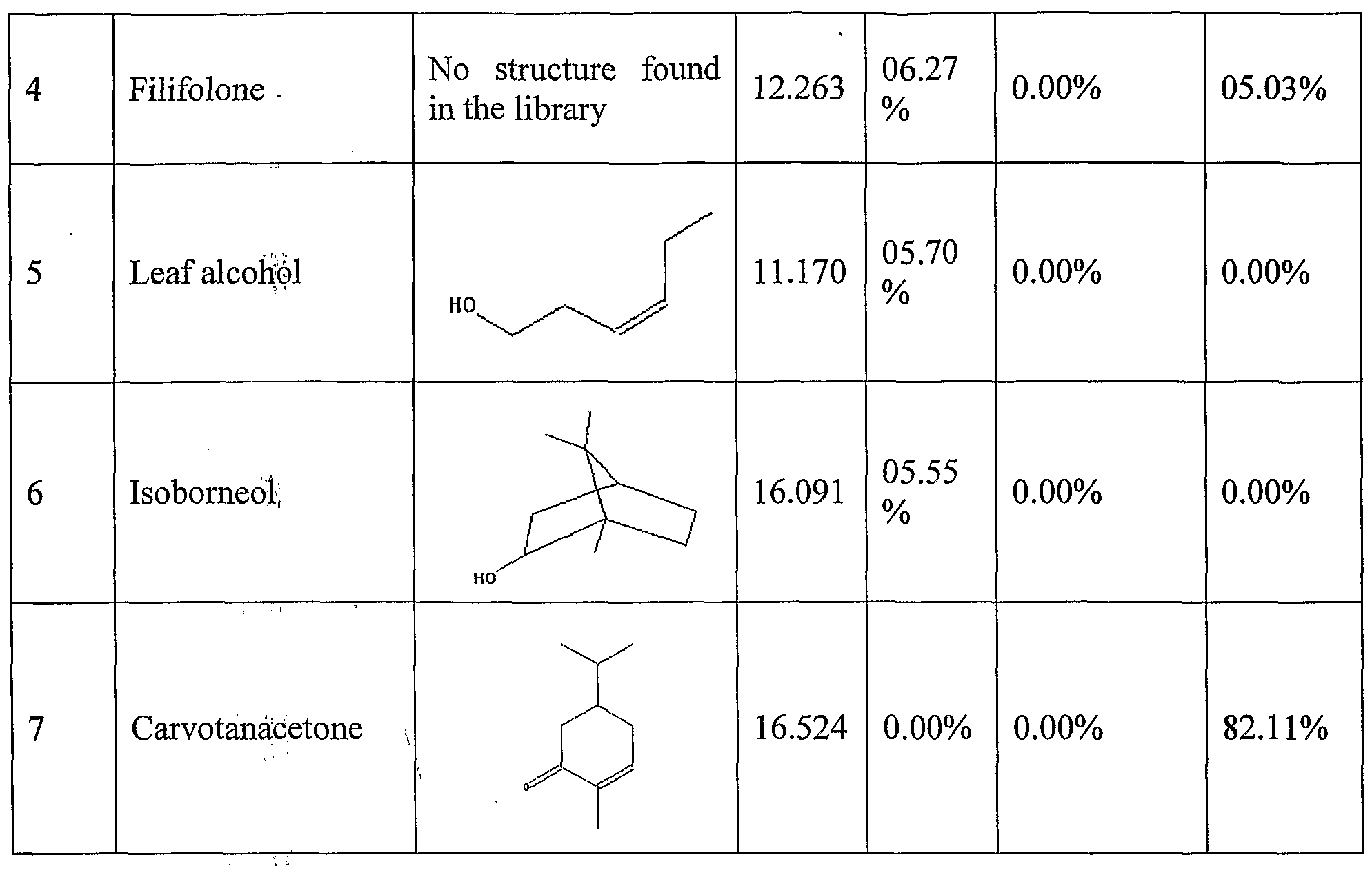 WO2004107859A2 - Novel herbal mosquito repellent