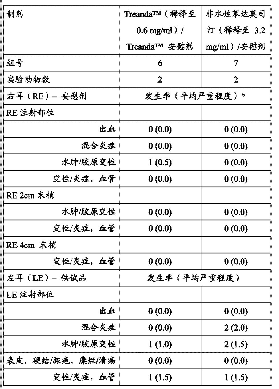 Figure CN104302291AD00231