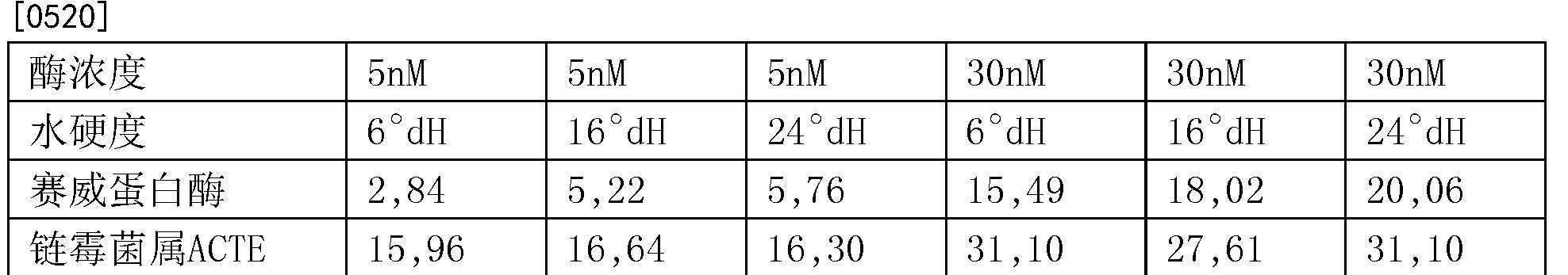 Figure CN104271726BD00594