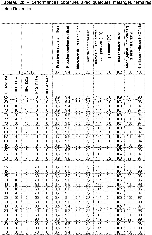 EP3241877A1 - Heat-transfer fluid for centrifugal compressor
