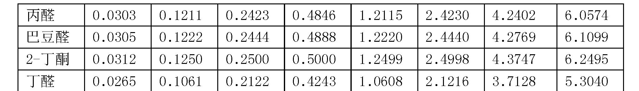 Figure CN107271584AD00091