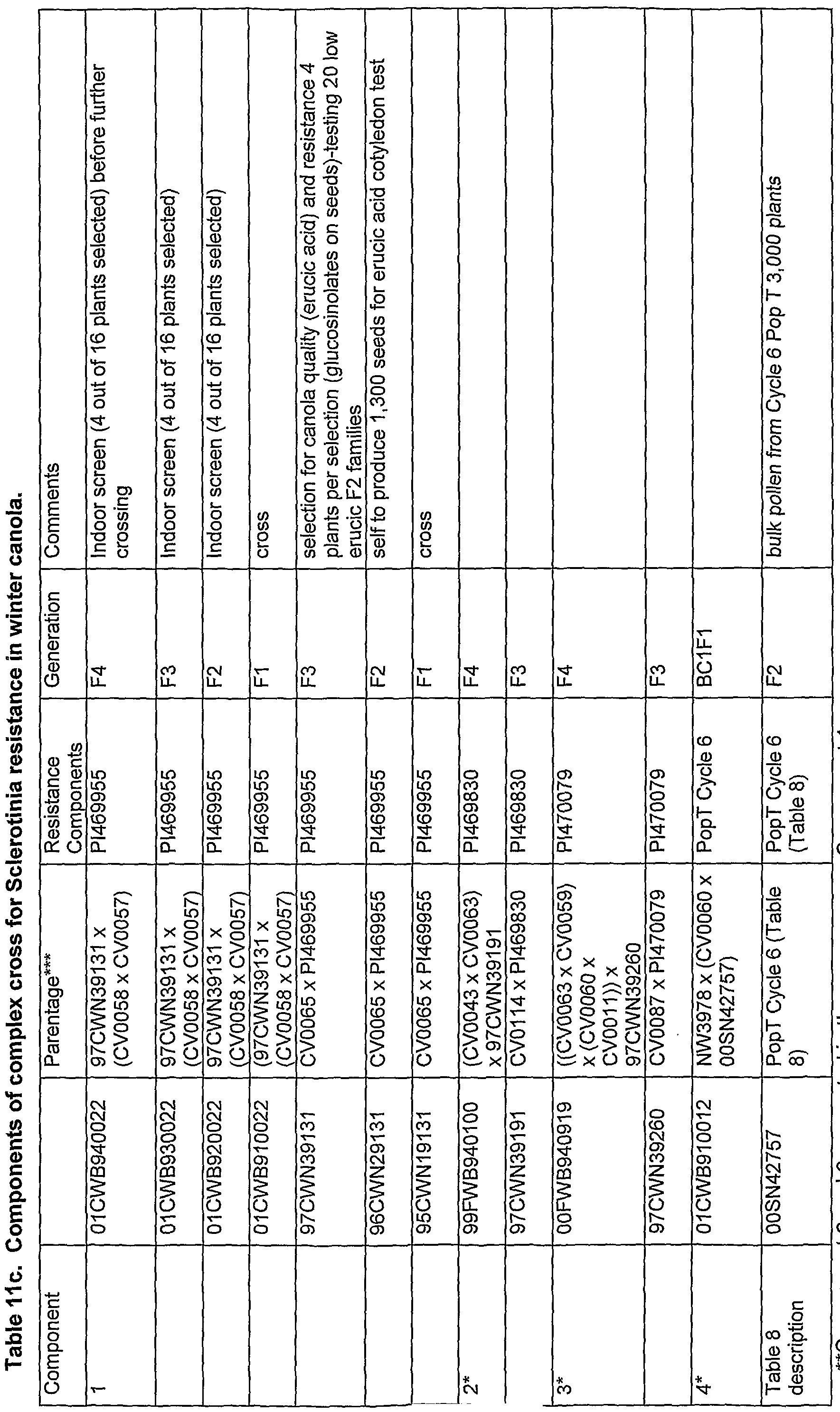 WO2006135717A1   Sclerotinia resistant brassica and methods for