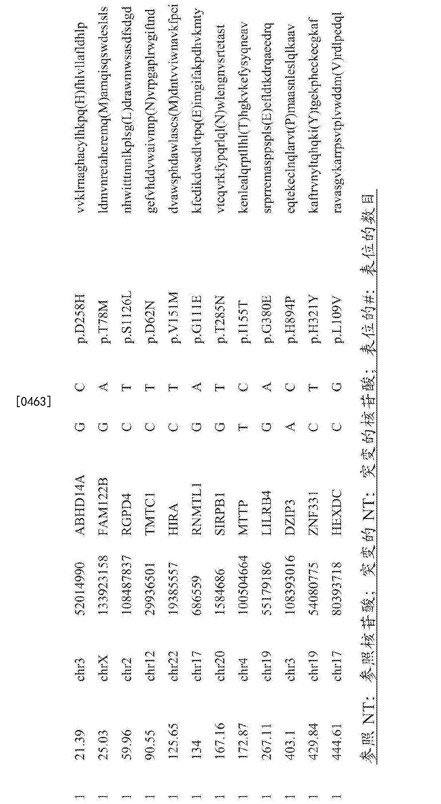 Figure CN107847572AD00861