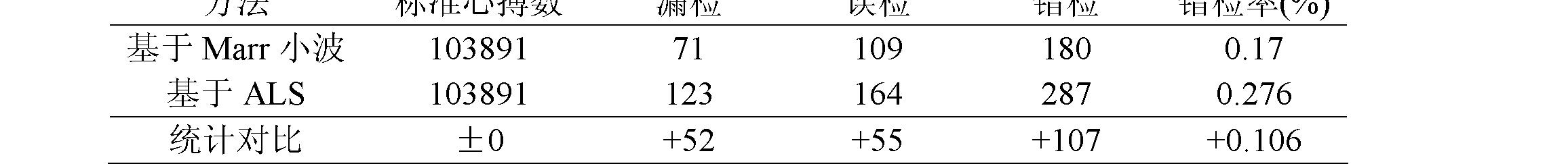 Figure CN101828916BD00121