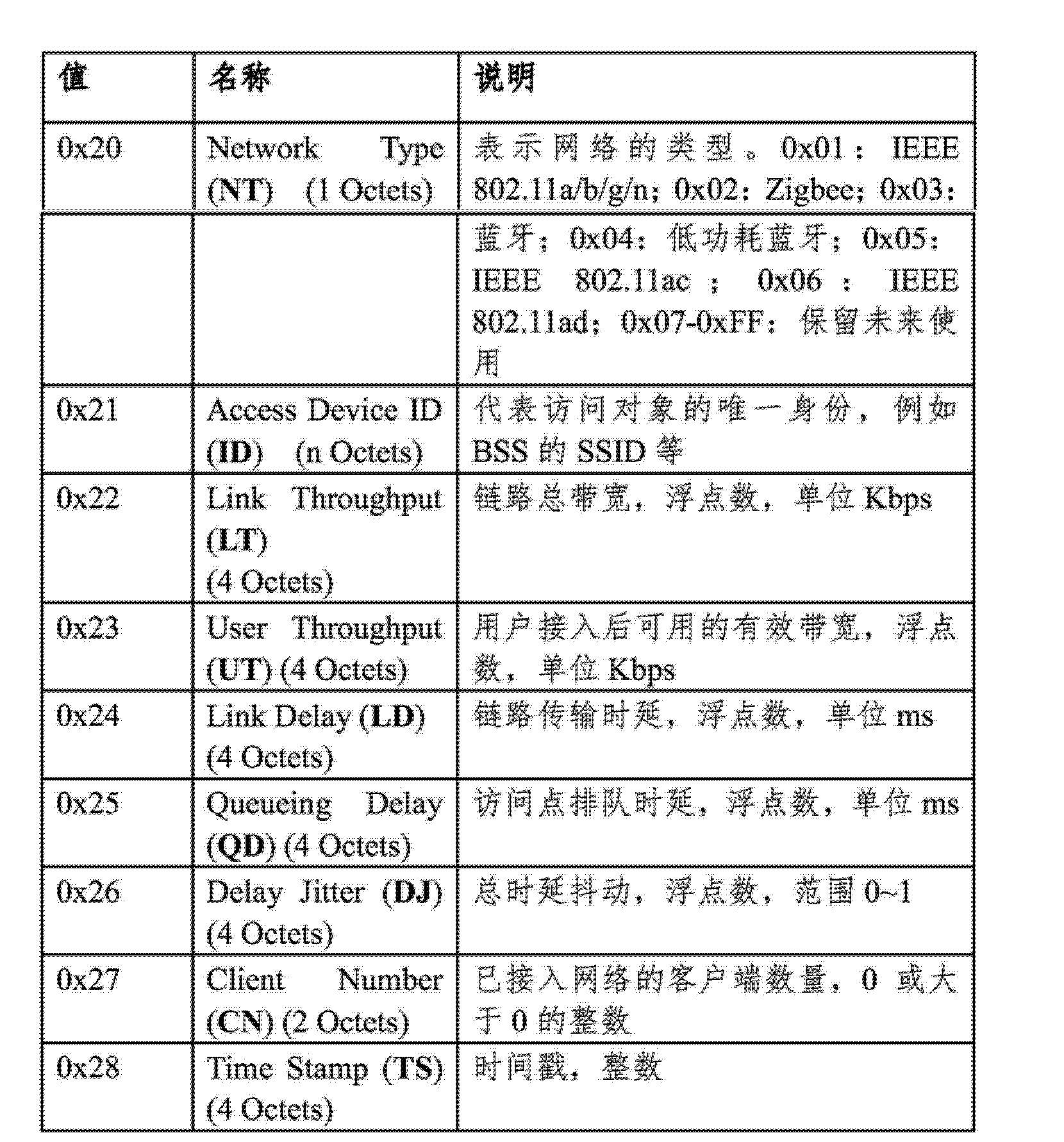 Figure CN103781158AD00151