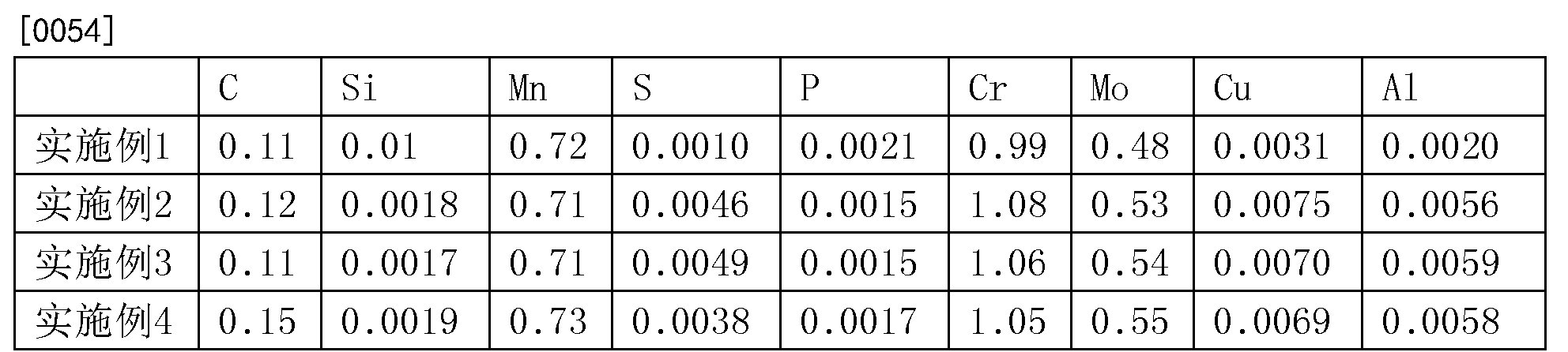 Figure CN106312374BD00071