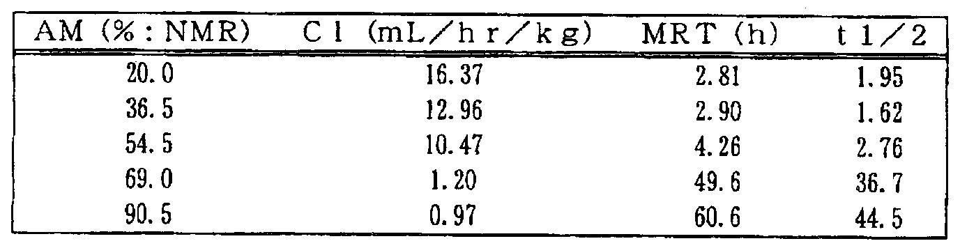 Figure 112007026780903-PCT00023