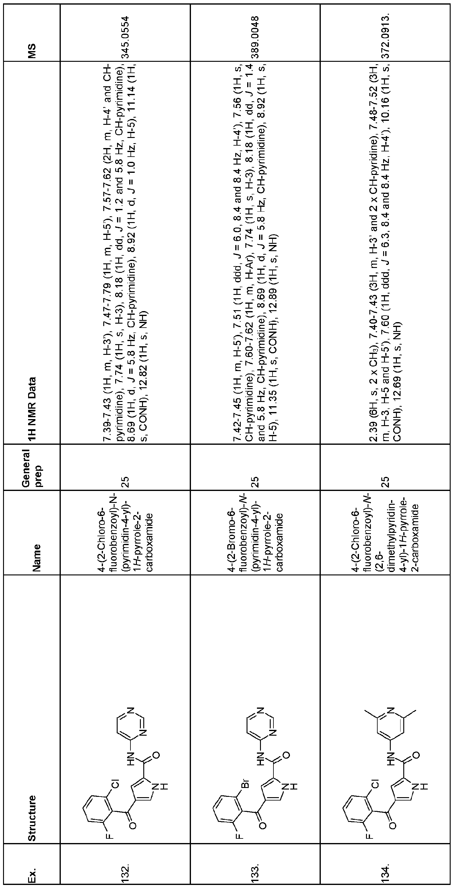 WO2016042341A1 - Pyrrolcarboxamide derivatives for the inhbition of
