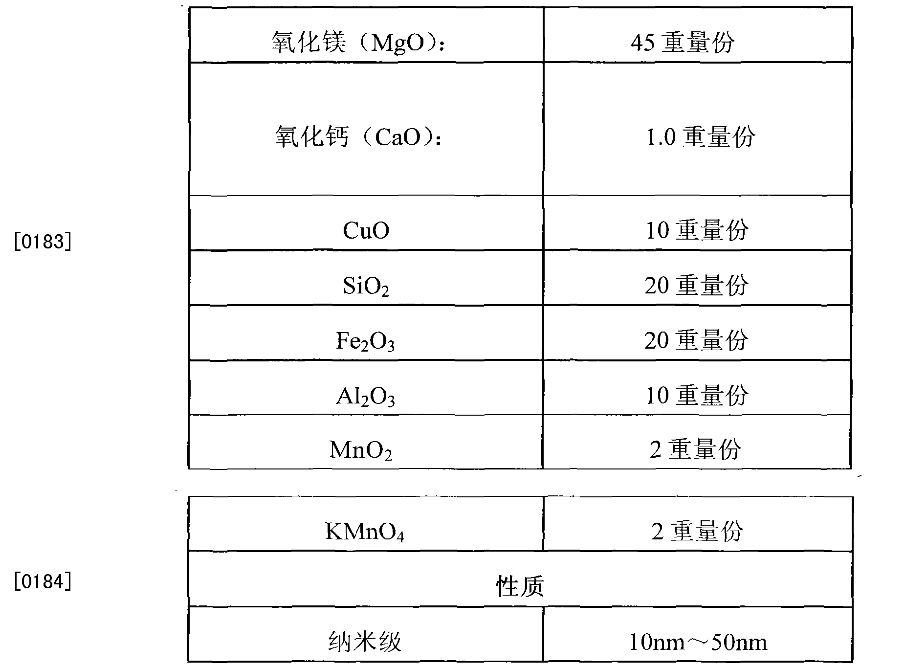 Figure CN102824844BD00123