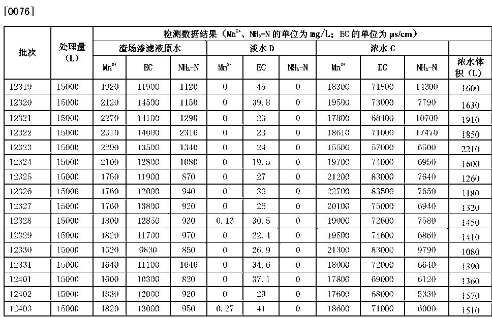 Figure CN102728230BD00101