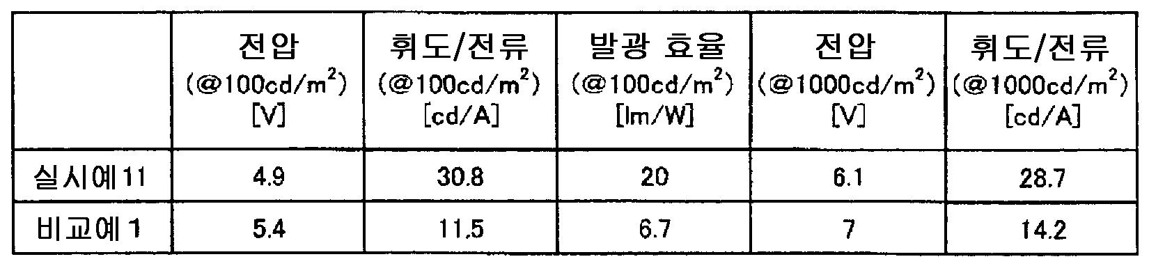 Figure 112008027807398-pct00073
