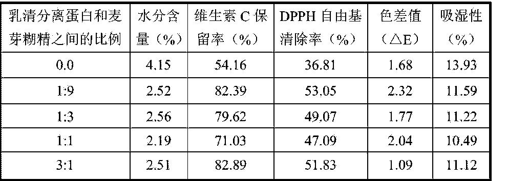 Figure CN105394641AD00091