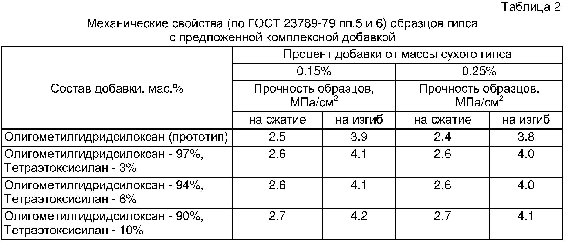 гипс вес