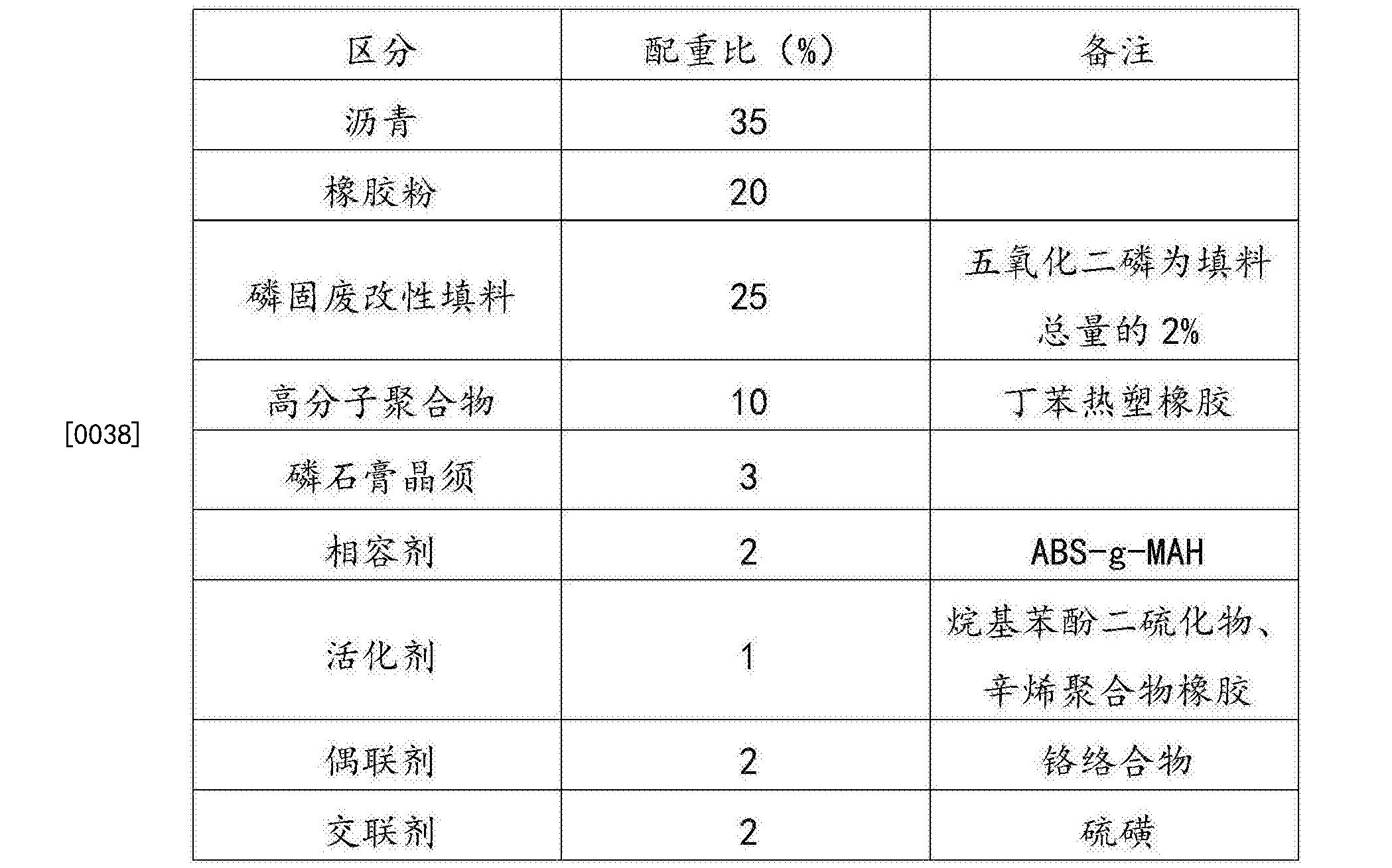 Figure CN105219271BD00071