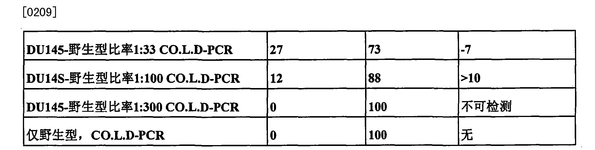 Figure CN101815789BD00301