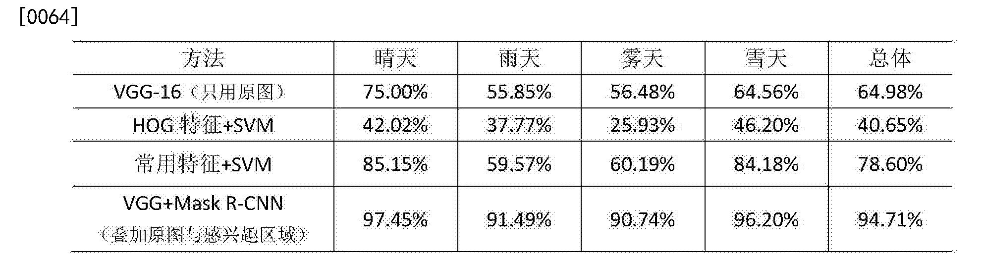 Figure CN108875593AD00081