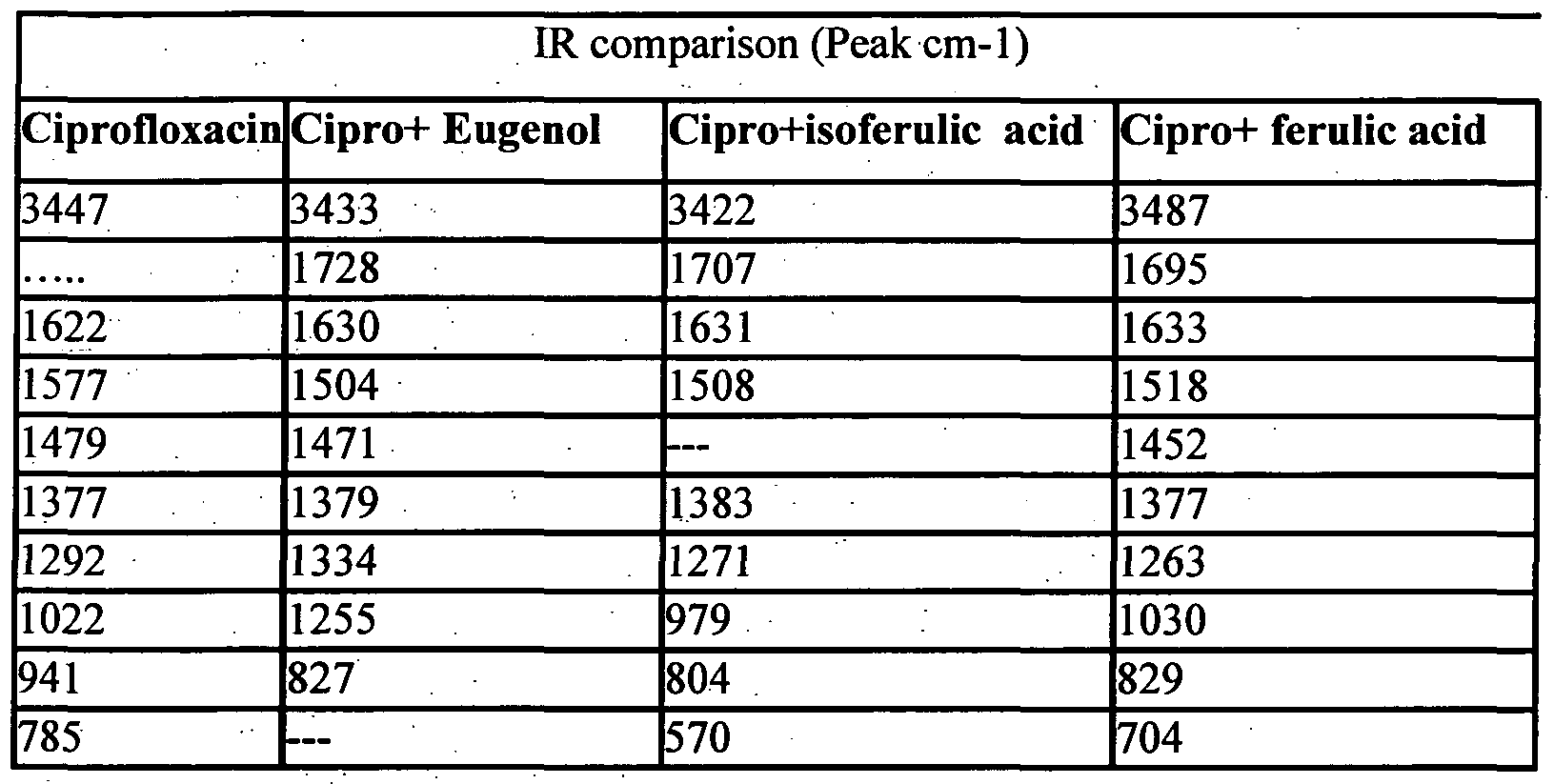 eugenol ir spectrum peaks