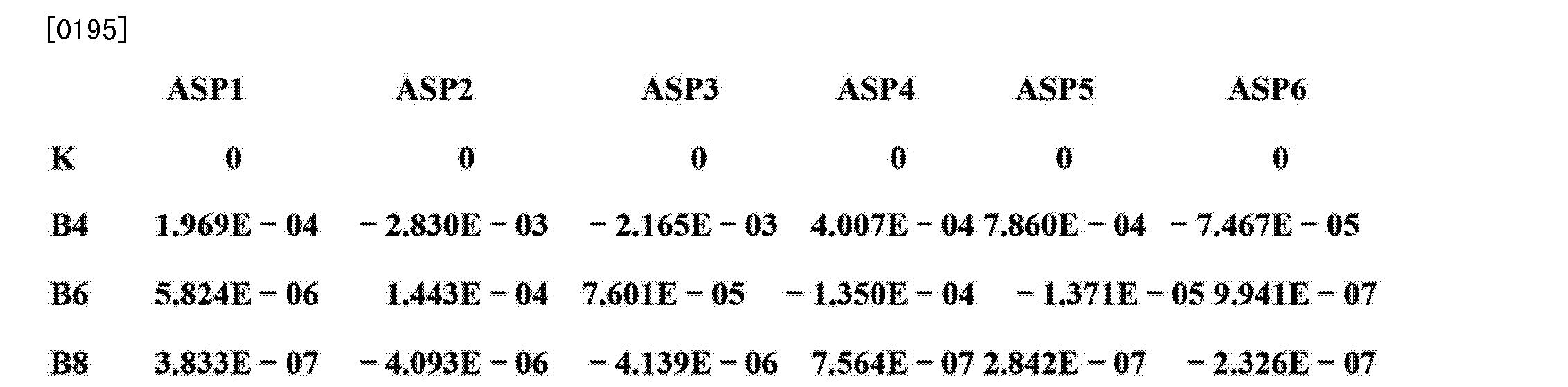 Figure CN103293674AD00212