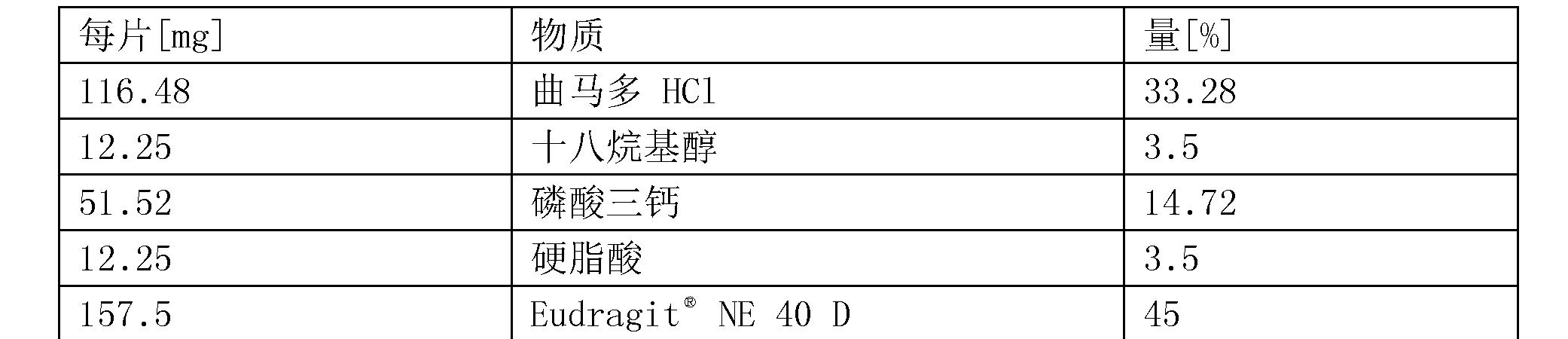 Figure CN104394851BD00522