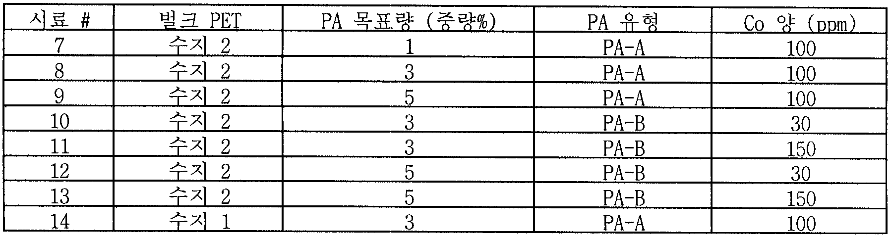 Figure 112007041122157-PCT00006