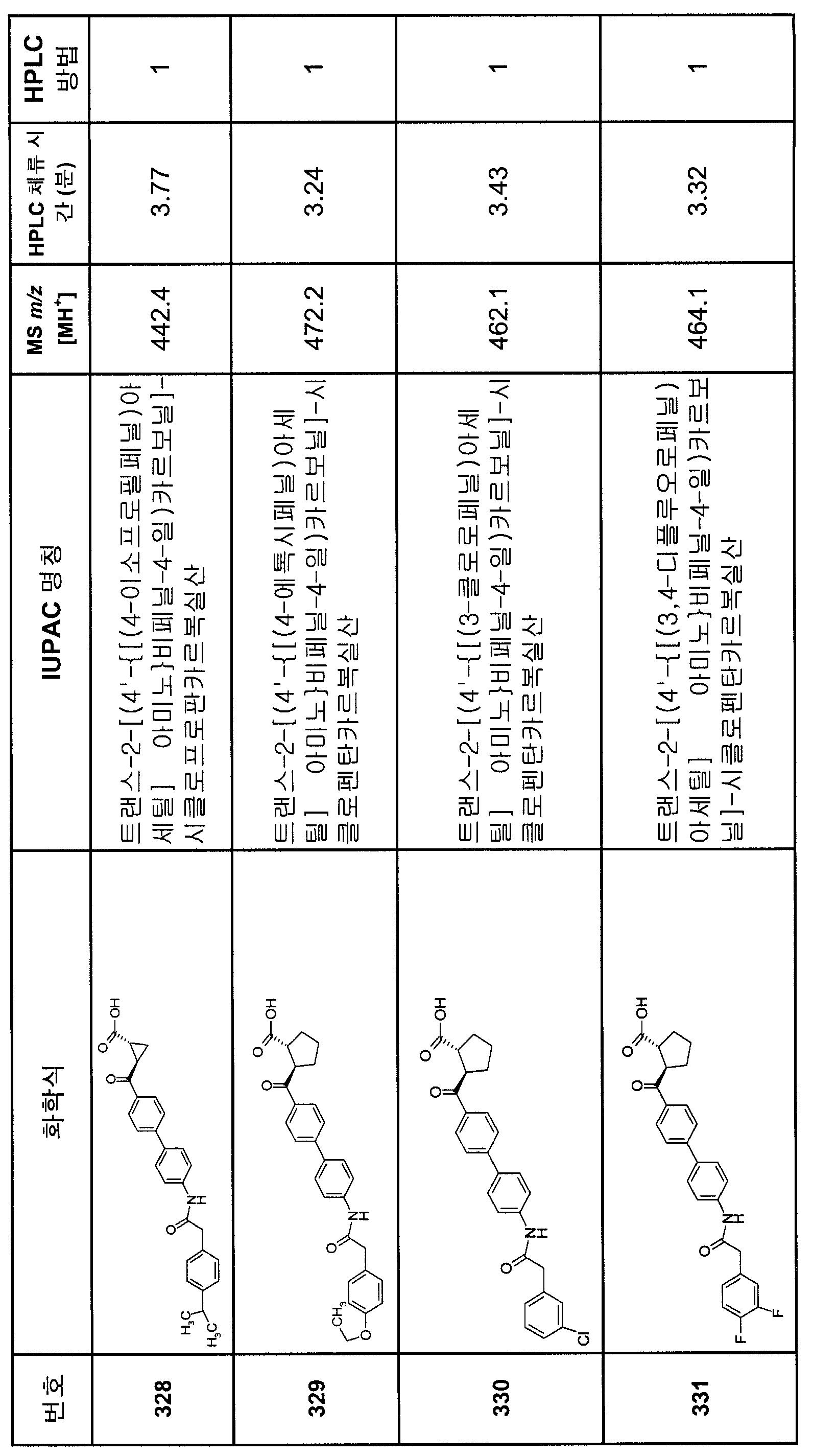 Figure 112007082249387-PCT00241