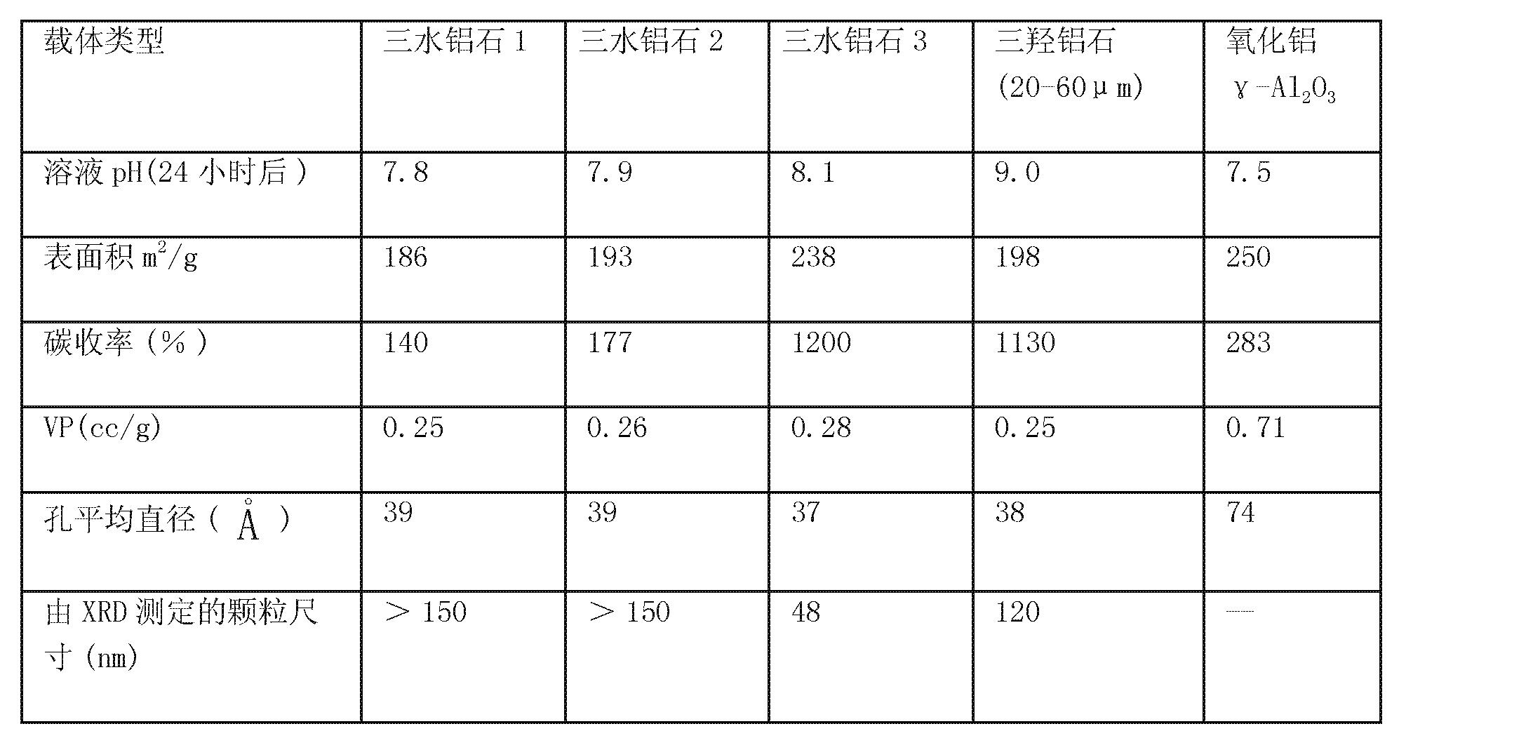Figure CN101287551BD00142