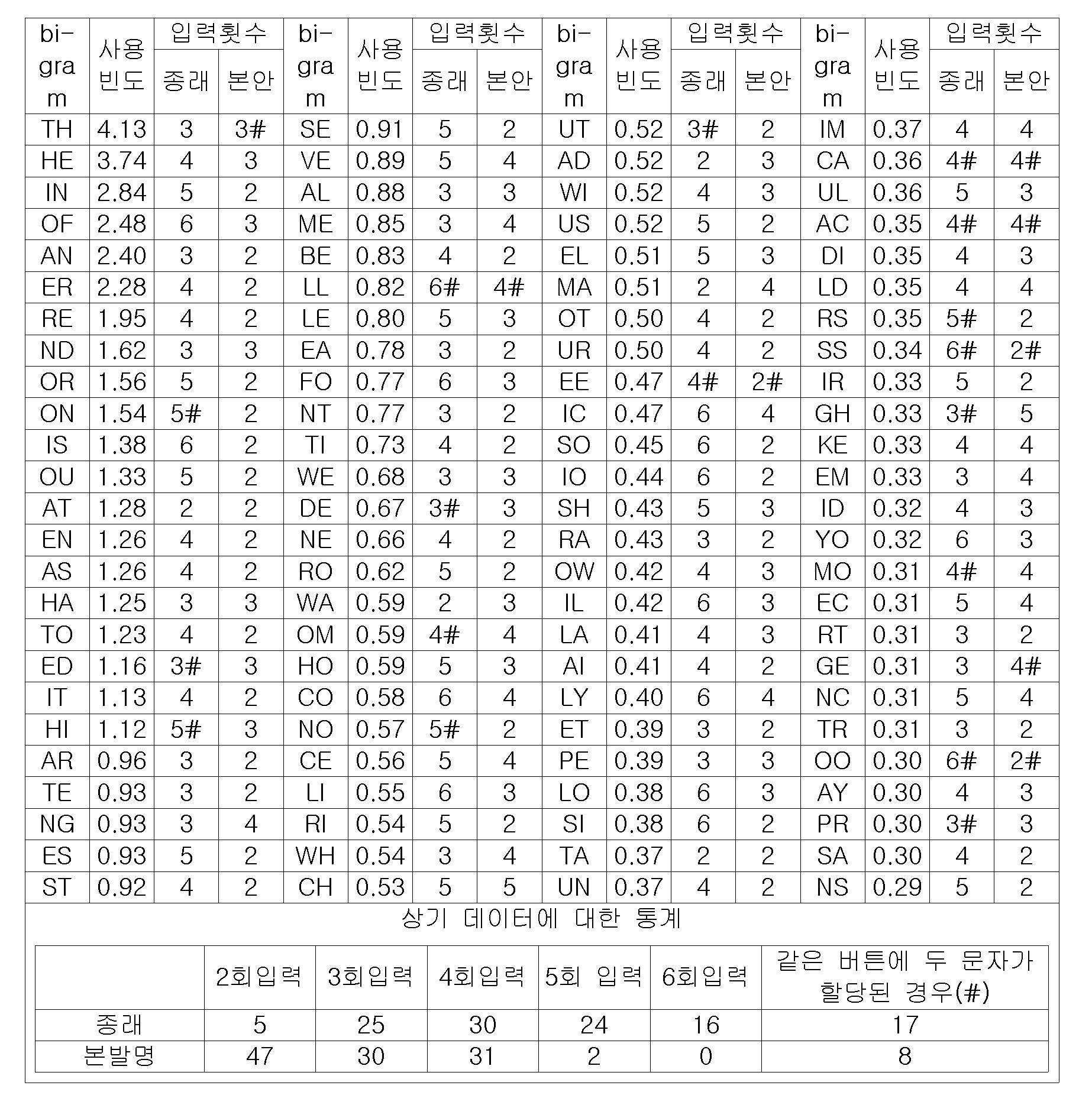Figure 112009044991673-pat00003