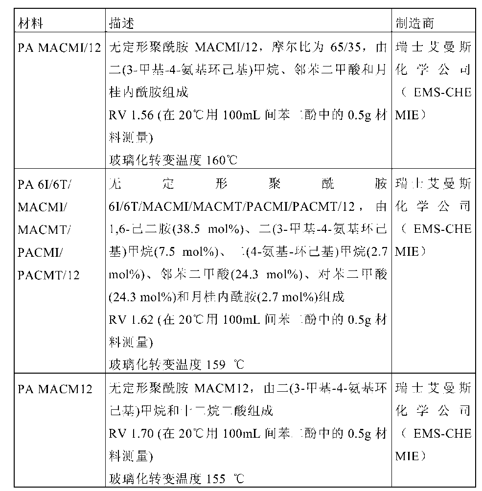 Figure CN104672888AD00091