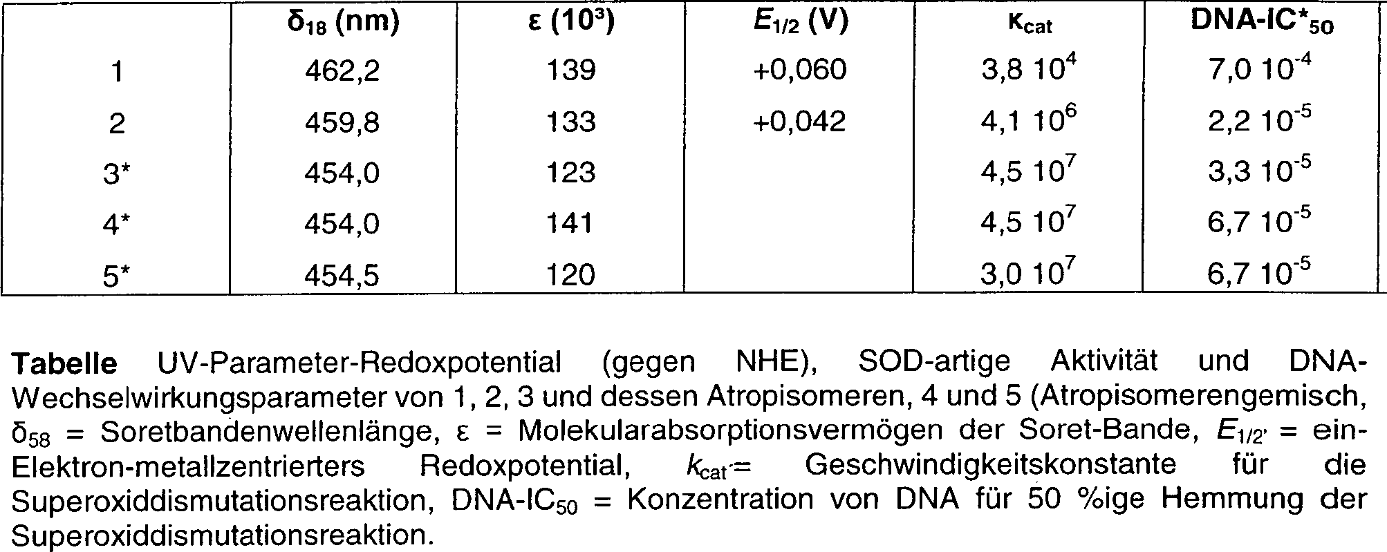 DE69813898T2 - substituted porphyrins - Google Patents