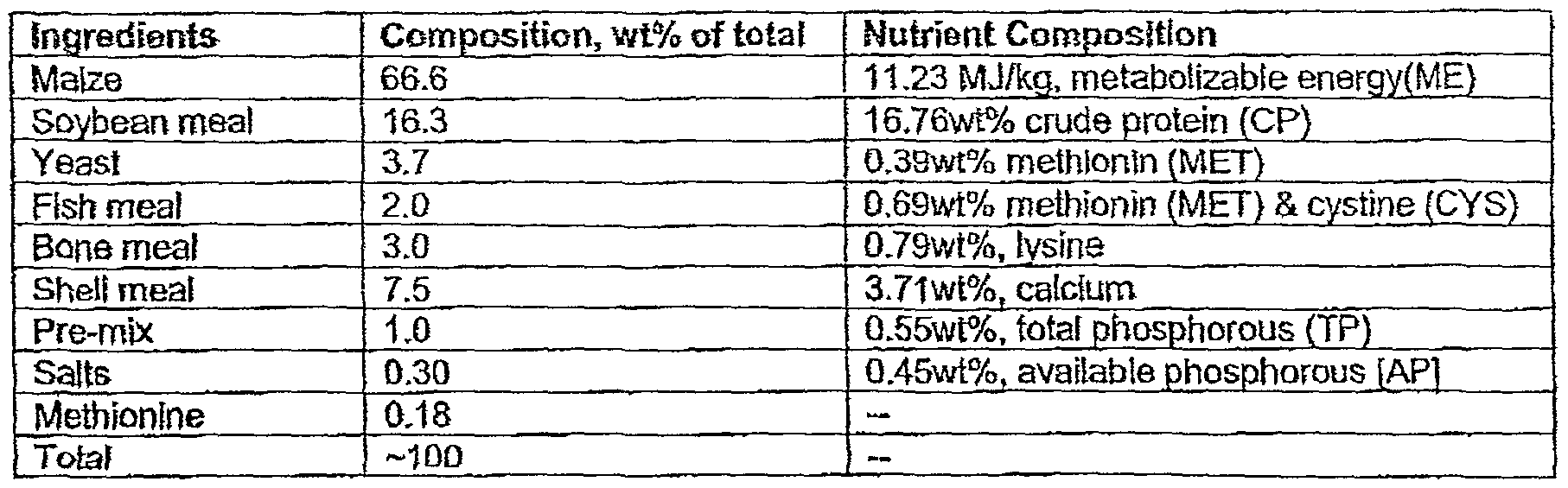 Fish meal: composition and use